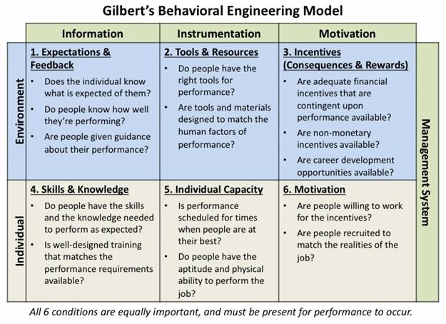 The canadian incident analysis framework. Human Error How To Accurately Identify Address It Using Performance Models