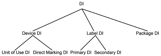A Guide To UDI Device Label And Package Requirements