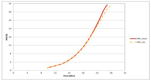 Power Amplifier MMICs For mmWave 5G