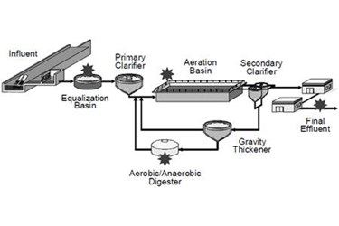 Dissolved Oxygen Measurement In A Wastewater Treatment Plant