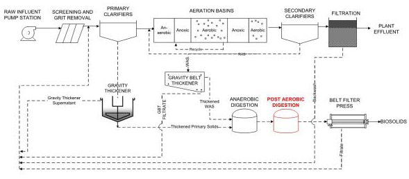 wastewater treatment plant flow diagram msd 6al 6420 two powerful sidestream technologies battle to be the best process for baseline facility no