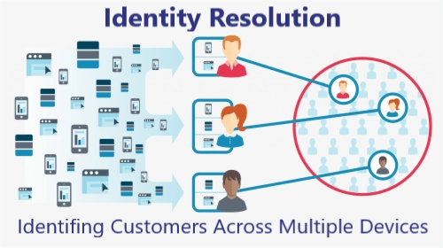 Identity Resolution, Identifying Customers across Multiple Devices & Touchpoints.