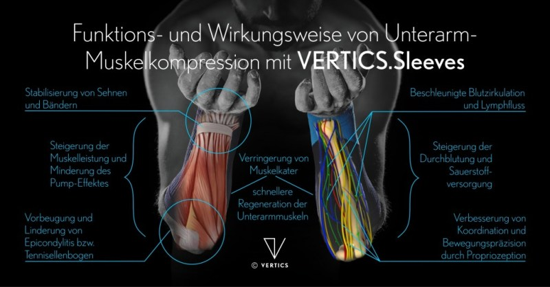 Schema Muskelkompression mit VERTICS.Sleeves