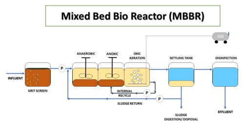 small resolution of mixed bed bioreactor mbbr