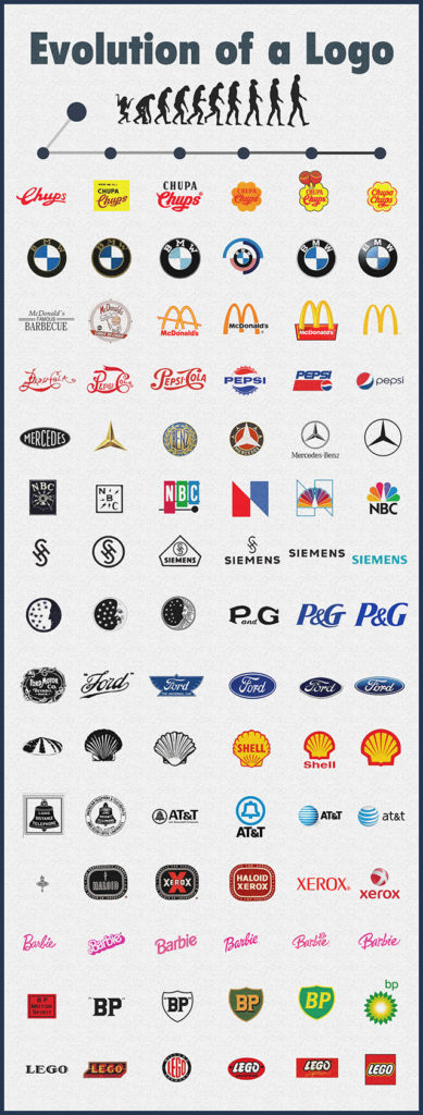 Images to show how famous logos have evolved over time