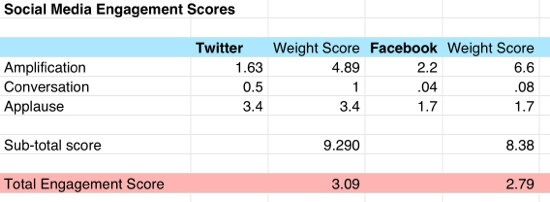 Social Media Engagement Scores