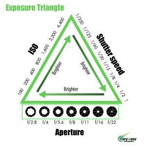 Exposure-Triangle_1-295x300.jpg