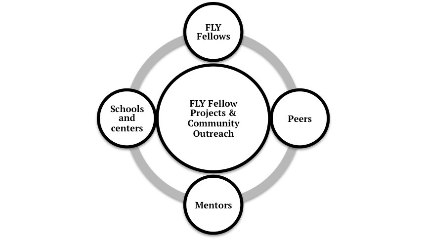 FLY Fellows Concept Graphic 2