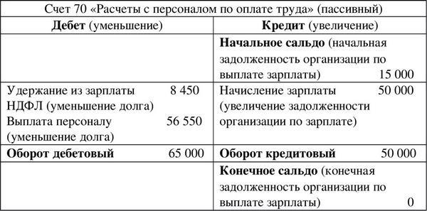 выплата зарплаты на карту проводки