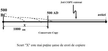 Exemplu de etape în viață a documentului vechi ipotetice