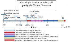 Isaia în cronologia istorică