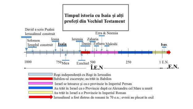 Isaia și timpul istoriei. El a trăit în timpul dinastiei regilor Davideani