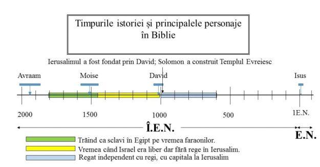 Vremea țării cu regi Davidieni în Ierusalim