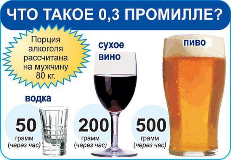 Узбекистан: сколько можно выпить за рулем
