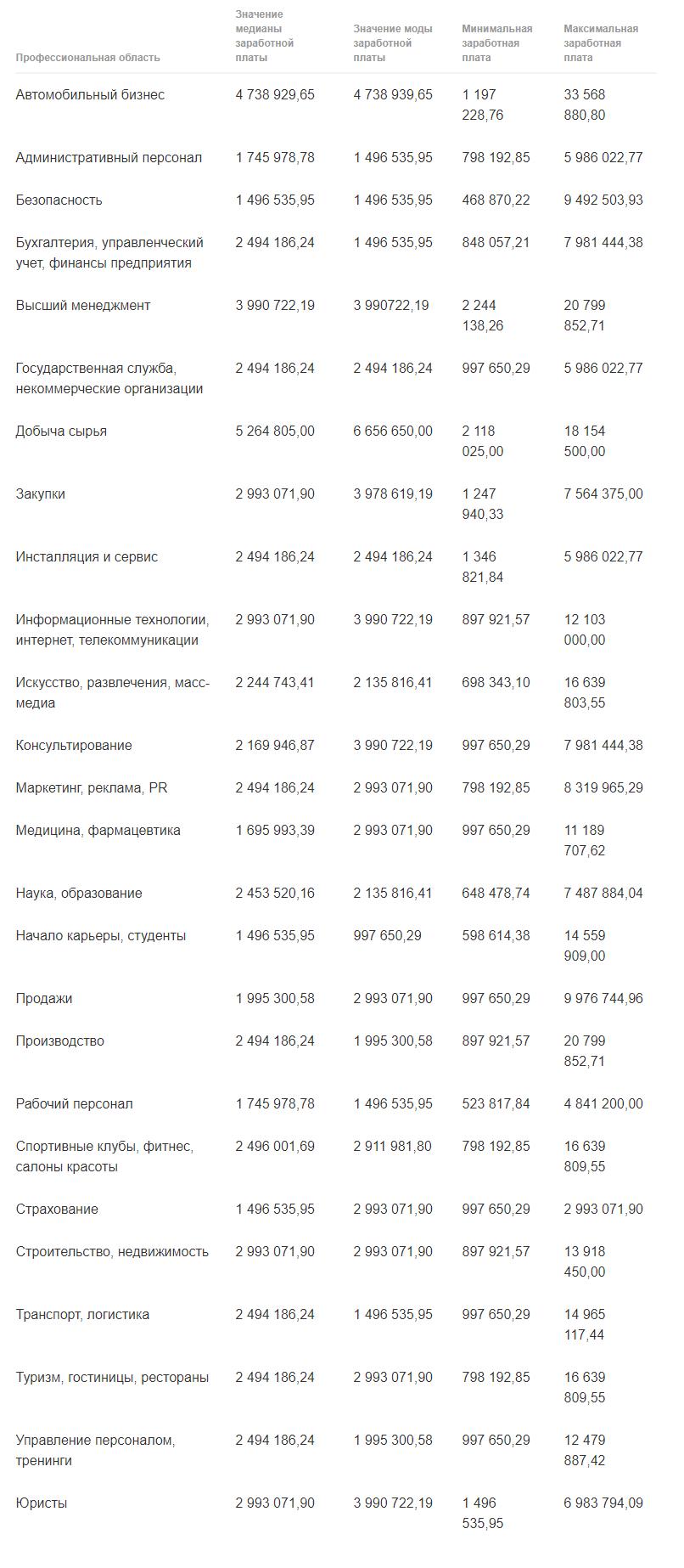 Кто в Узбекистане получает зарплату в 33 млн. сумов