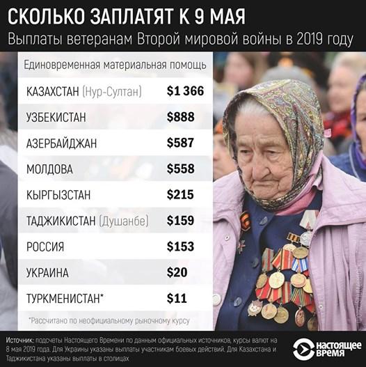 Узбекистан в лидерах по выплатам ветеранам войны