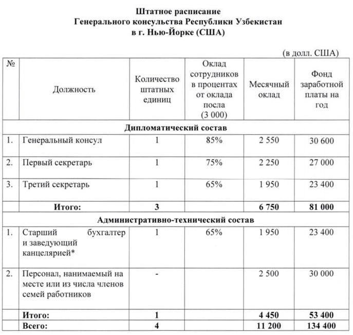 Названы зарплаты узбекских дипломатов в США