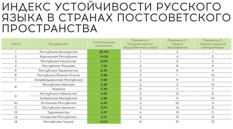 Узбеки и армяне теряют русский язык