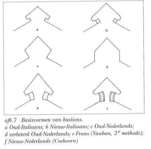 Basisvormen van bastions