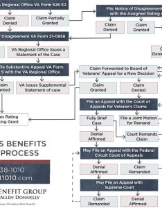 Vbg claims process also veterans benefit group guidelines rh veteransbenefitgroup