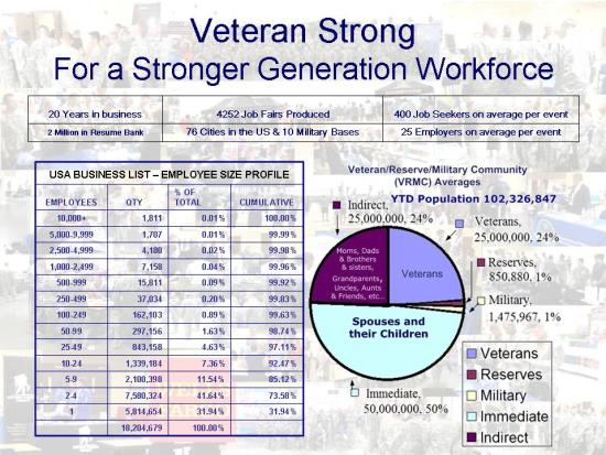 MILLION VETERANSTRONG MARCHCHALLENGE The Million VeteranStrong March (MVM), is a challenge to the nations millions' of businesses, big or small, we just want One Million Employers to hire one veteran each! We at VeteranStrong.me Challenge One Million businesses in the US to hire one Veteran each.That would employ 1,000,000 Veterans. That would also cut the unemployment rate of the US Veteran by one Million Strong! 18,204,679 Firms in the USA Source: Statistics of U.S. Businesses 2012