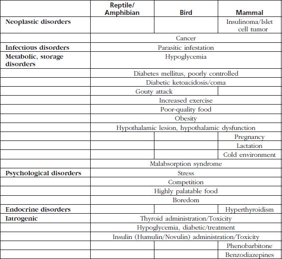 polyuria polyphagia polydipsia és megmagyarázhatatlan fogyás