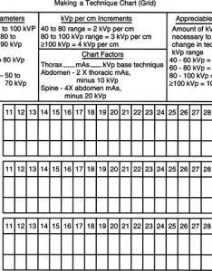 Radiographic and ultrasonographic techniques veterian key also kvp mas technique chart tomiewpulse rh