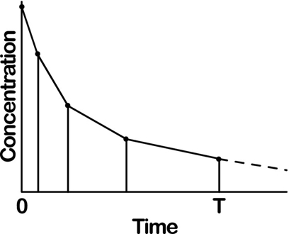 Graph shows sampled concentration versus time where several points are marked and drawn as decreasing slope.