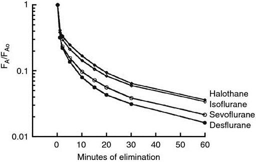 Graph shows minutes of elimination versus concentrations of halothane, isoflurane, sevoflurane, and desflurane.