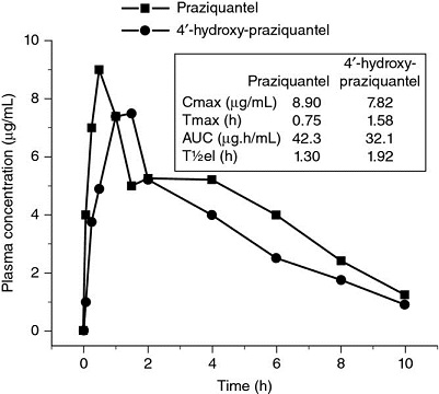 Graph shows time in hours from 0 to 10 versus plasma concentration in microgram/milliliter from 0 to 10 with plots for praziquantel and 4'-hydroxy-praziquantel.