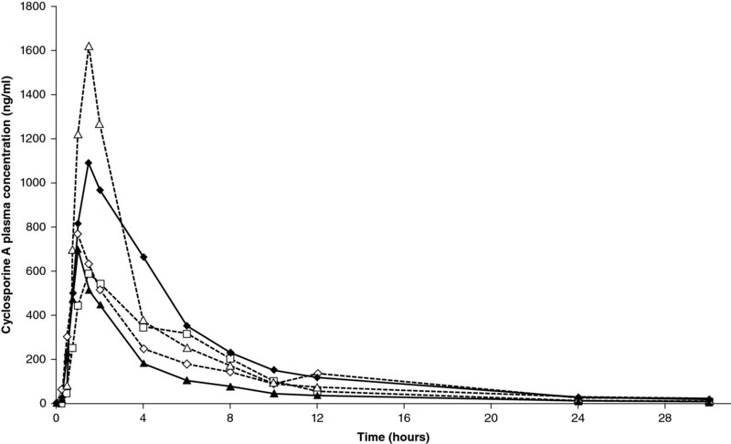 Graph shows time in hours from 0 to 28 versus cyclosporine A plasma concentration in ng/ml from 0 to 1800 with plots.