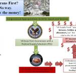 The Saga of the VA Supply Fund