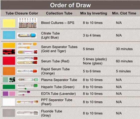 Blood Order Draw