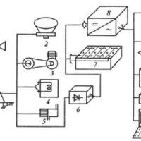 ветроэнергетическая система