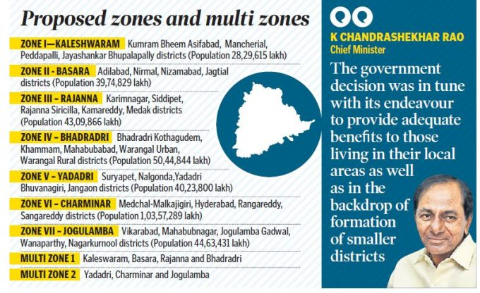 2Zone wise Districts in Telangana State • TELANGANA JR VETERINARY DOCTOR SURVEY 7 Zonal
