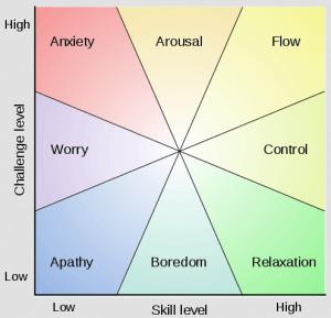 Figuren viser hvilken følelse du opplever for en gitt grad av utfordring (challenge level) og din egen evne (skill level).