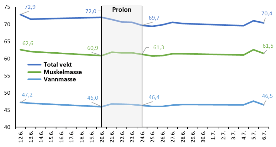 Endringer i vekt, muskelmasse og vannmasse før, under og etter Prolon.