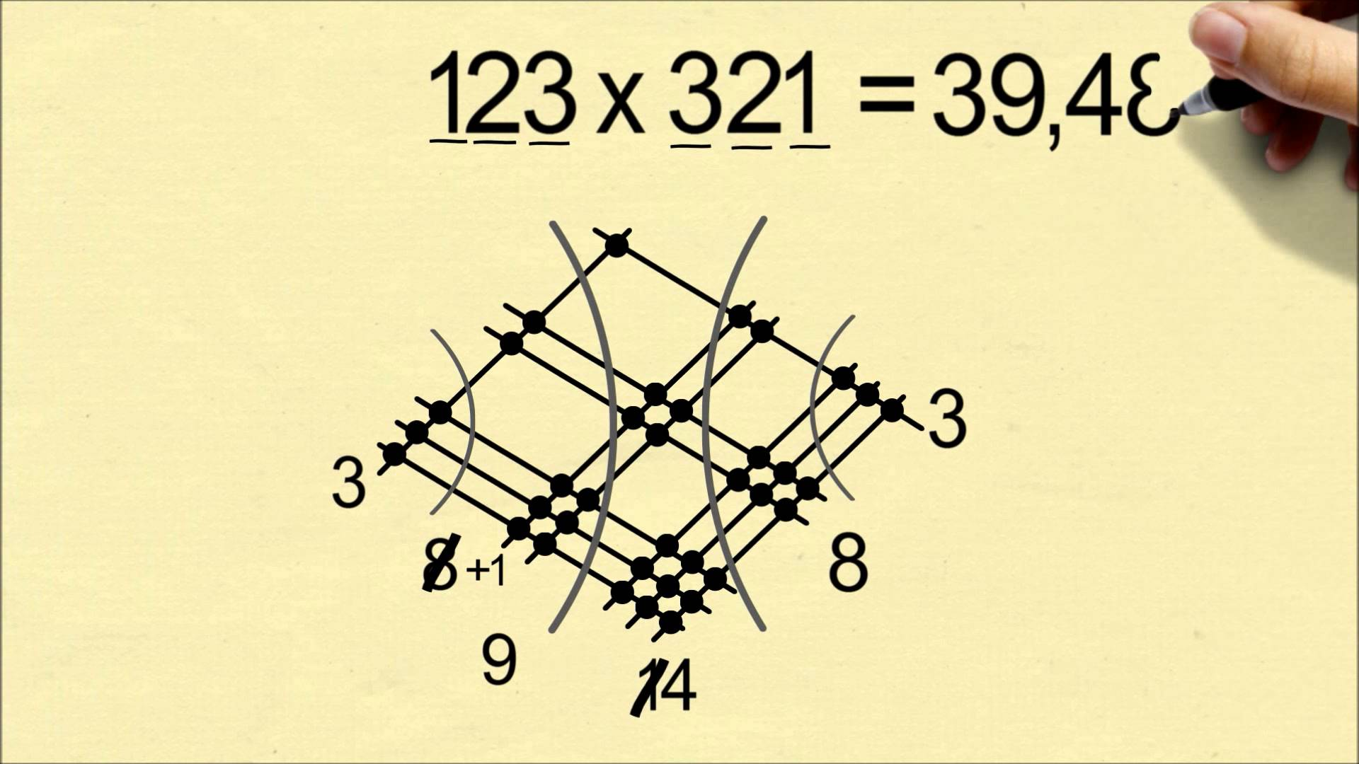 How To Multiply Numbers By Drawing Lines The Kid Should