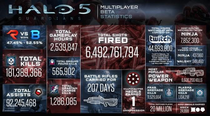 ¡¡Más de 289 años se jugaron en la Beta de Halo 5 Guardians!!