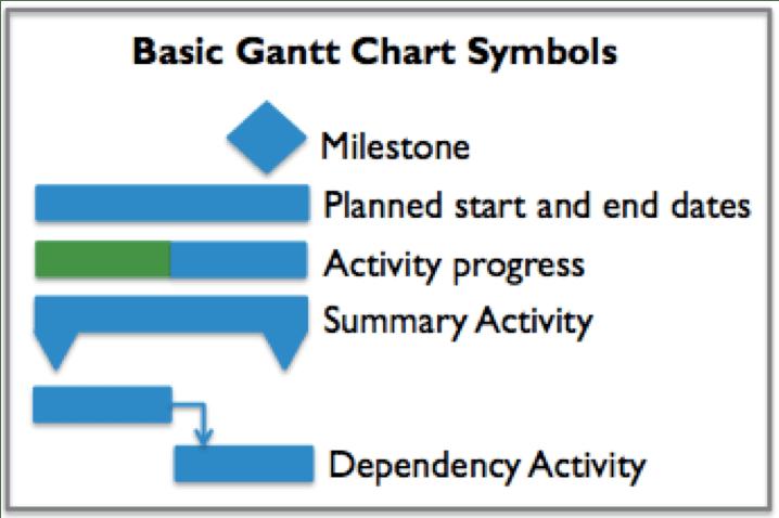 gantt chart in word