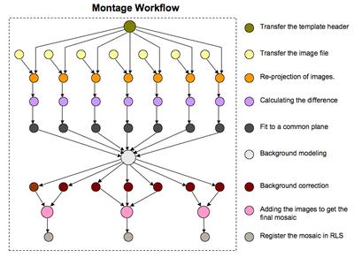 Montage Workflow figure — VGrADS at Rice University