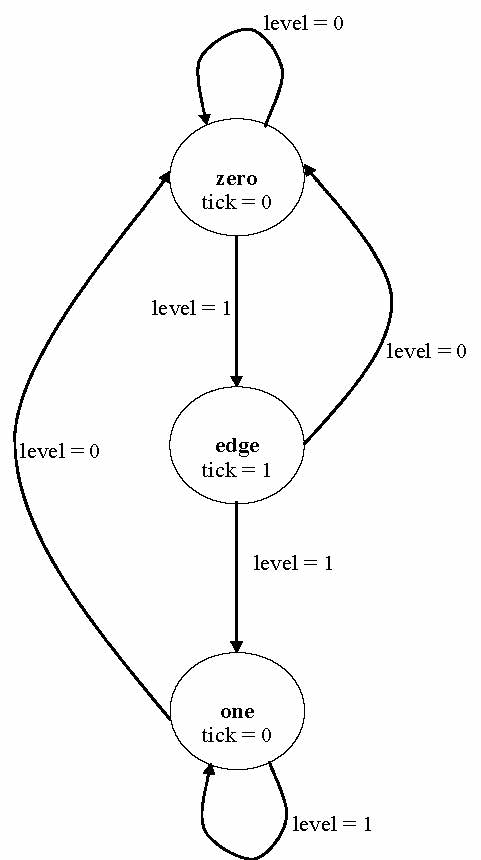 9. Finite state machines — FPGA designs with VHDL