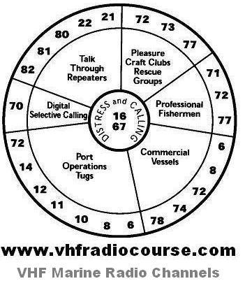 Vhf Radio Wiring TV Wiring wiring diagram ~ ODICIS.ORG