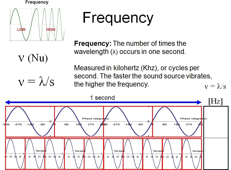 Waves - VISTA HEIGHTS 8TH GRADE SCIENCE