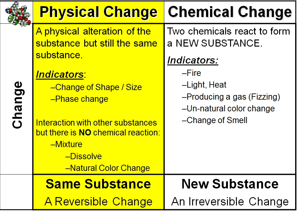 Changes How And Are What And Physical Chemical Substance Used They Are