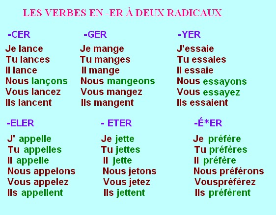 Verbes Speciaux Er Francais Pour Debutants
