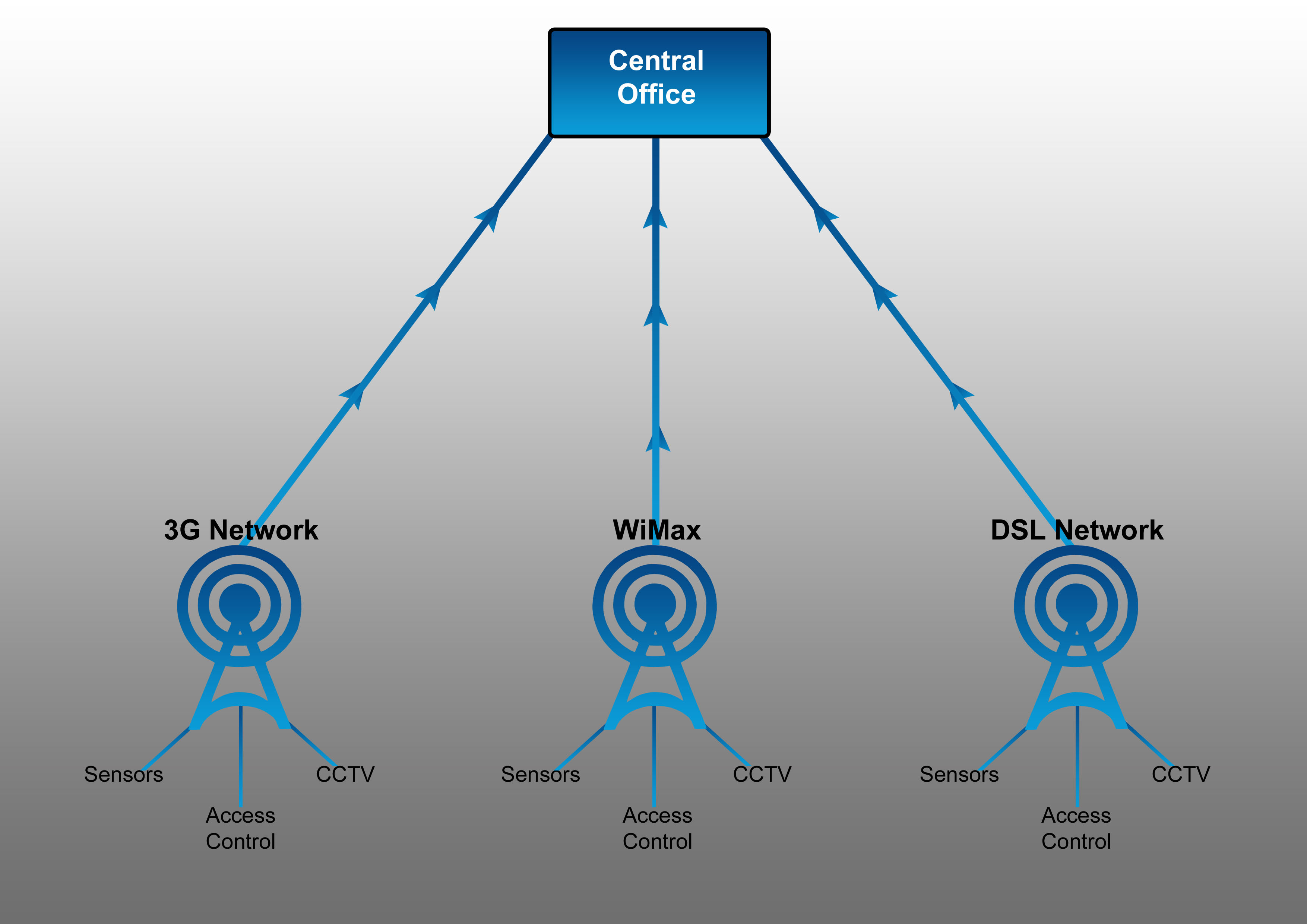 cellular phone tower signal diagram which markets are represented in the simple circular flow cell security viacam