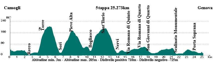 05 Camogli - Genova copia
