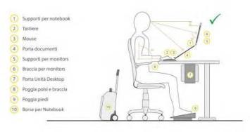 ergonomia corretta al computer