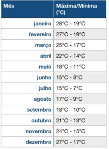 temperatura em montevideu